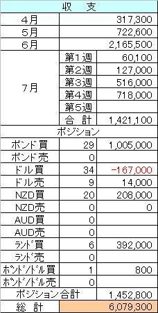 FX収支7.26