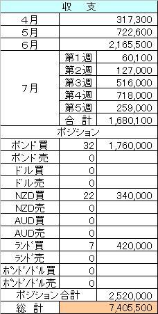 FX収支8.2