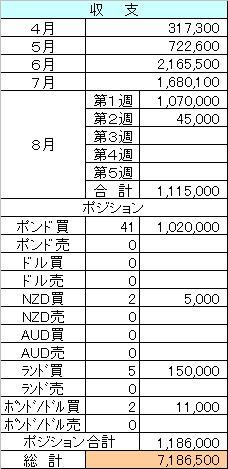 FX収支8.16