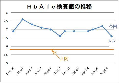 HbA1cの推移200809