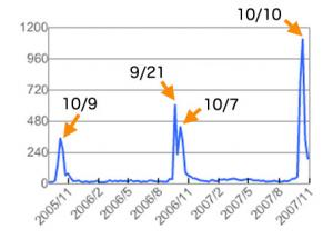 キンモクセイグラフ