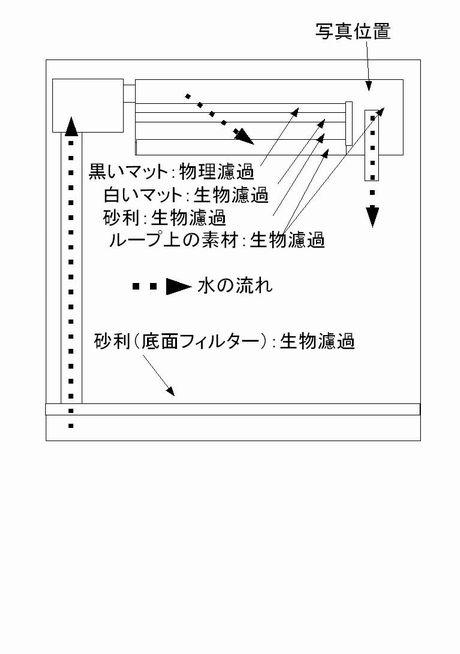 水槽1の構成図