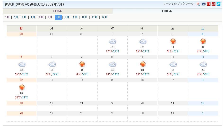 2009年横浜の天気と温度
