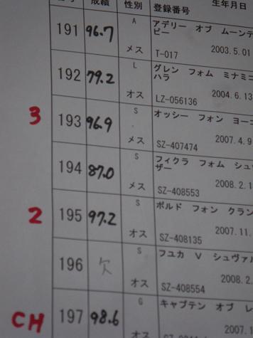 2/223部成績