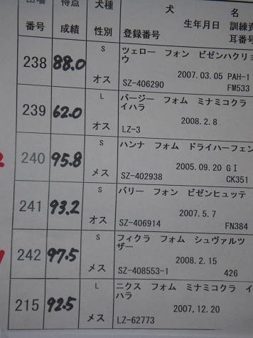 2/224部成績