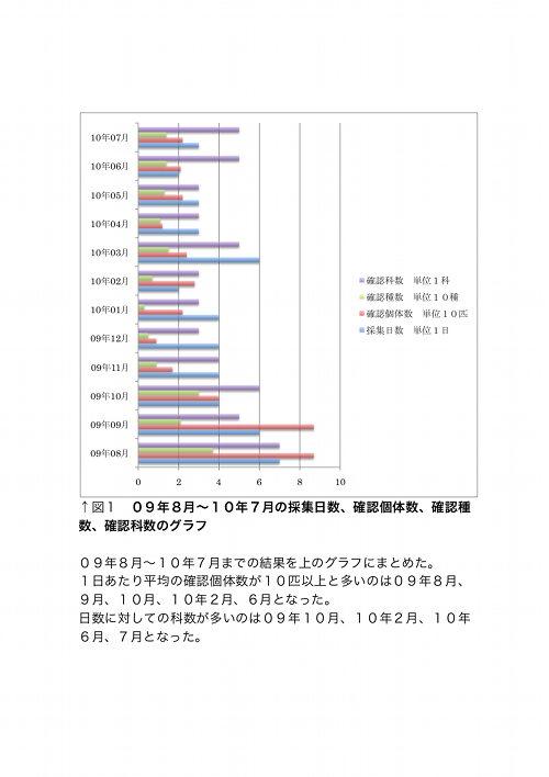 須磨区に生息する蛾についてのグラフ1