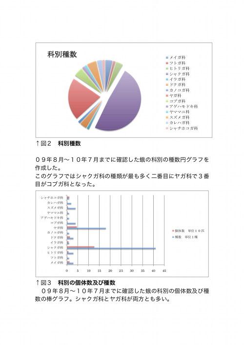 須磨区に生息する蛾についてのグラフ1-2