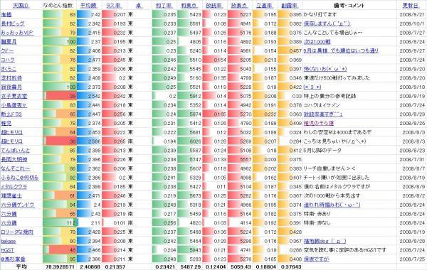 天鳳特上プレーヤーデータ20081007
