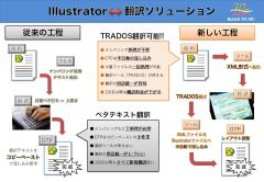 Illustrator翻訳ツール