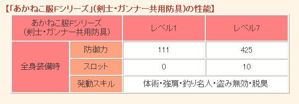【「あかねこ服Fシリーズ」(剣士・ガンナー共用防具)の性能】