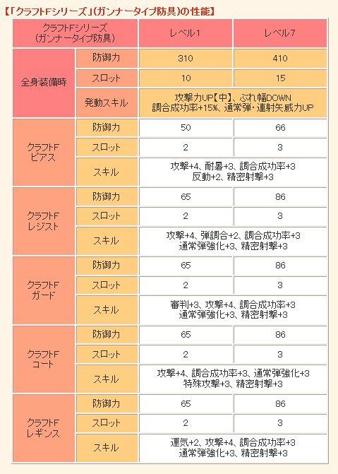 クラフトFシリーズ(ガンナー)