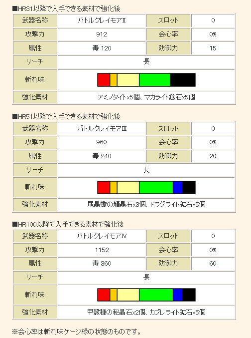 【「バトルクレイモアI」(大剣)の性能】2