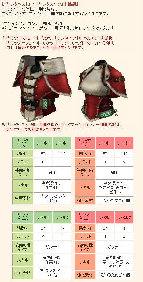 【「サンタベスト」  「サンタスーツ」の性能】