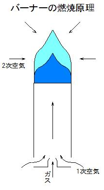 バーナーの燃焼原理