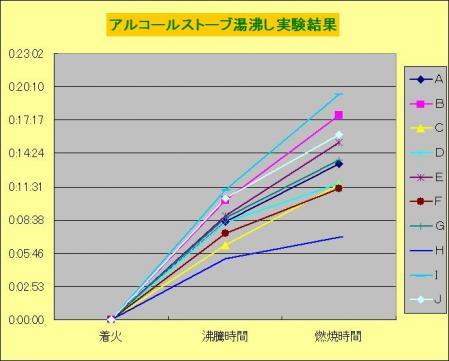 湯沸しグラフ