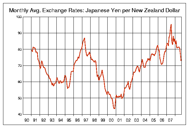 NZD-JPY-1990_2008.png