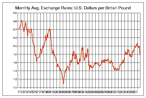 us_po_1971_2008.png
