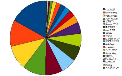 月間合計の円グラフ
