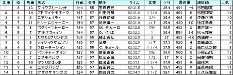 20081228_arima-result.jpg