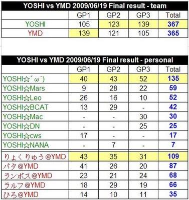 20090619 YOSHI vs YMD