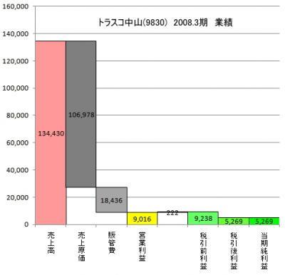 20080823 トラスコ中山(9830) 08.3業績.JPG