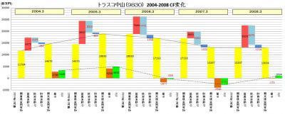 20080823 トラスコ中山(9830) 08-04 CF 02.JPG