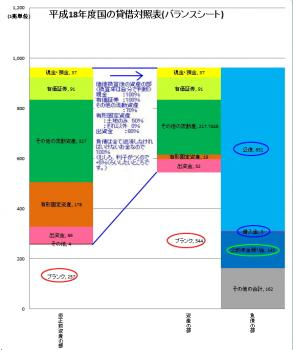 平成18年度の日本国のバランスシート