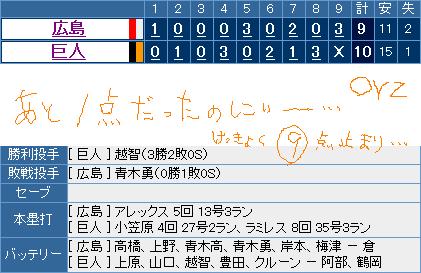 広島⑨-10巨人