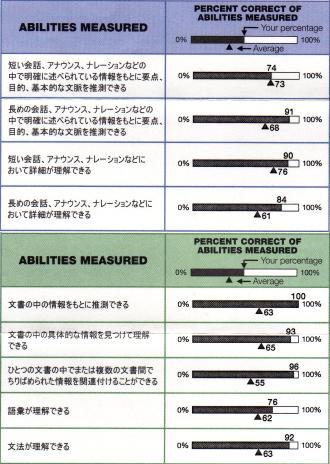 1月TOEICabilities measured