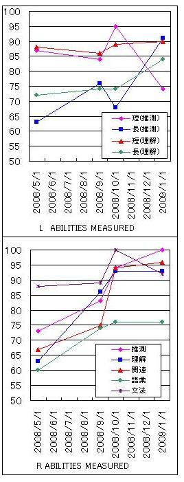 1月TOEICabilities measured比較(グラフ)