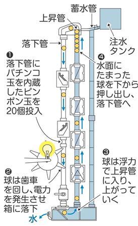 重力と浮力で発電する装置