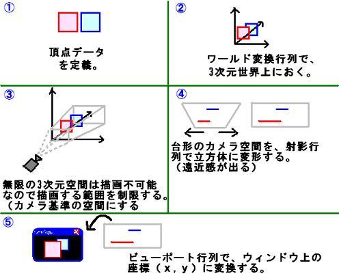 3次元→2次元