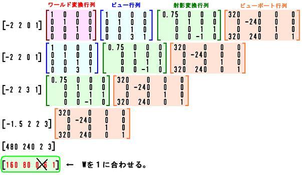 3次元→2次元2