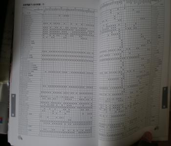 付録 日本列島フン虫分布表(1)