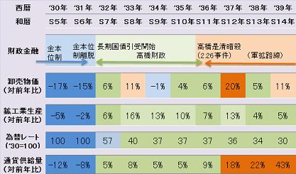 高橋財政(69%)