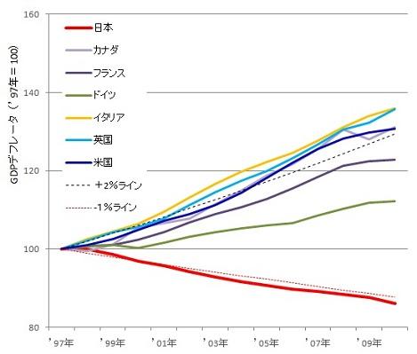 GDPデフレータ(97−2010).jpg