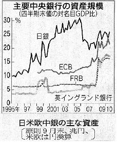 中央銀行の資産規模小