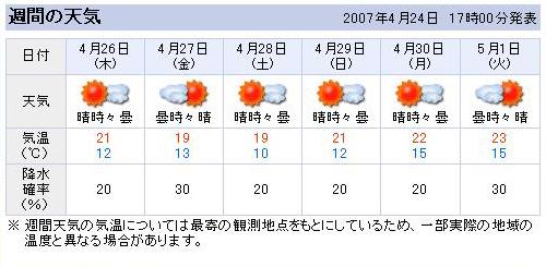 兵庫県南部の週間天気予報
