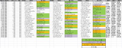 馬場傾向_東京_芝_1600m_20110105~20110529