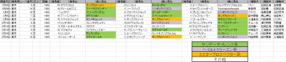 馬場傾向_東京_芝_1600m_20110105~20110220