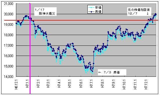 日経平均株価_(阪神大震災後3)