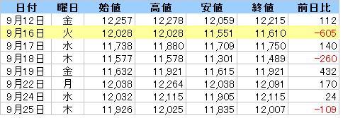 日経平均株価_(リーマンショック1)