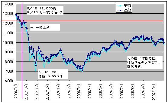 日経平均株価_(リーマンショック2)