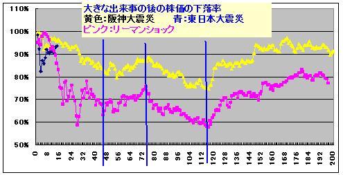 日経平均の転換日3