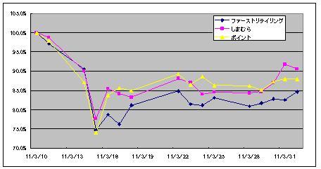 震災後の株価(アパレル)