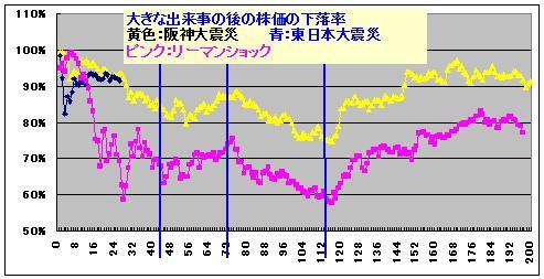 日経平均の転換日_26日目