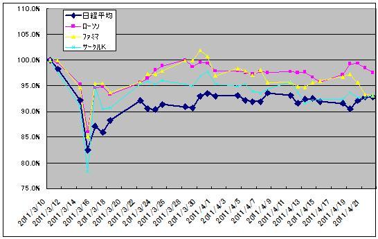 震災後の株価(コンビニ)