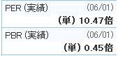9990:東京デリカ_20110601(PERPBR)