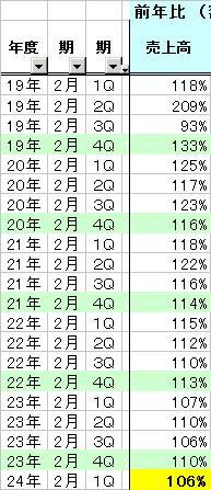 2685:ポイント_20110605(売上推移)