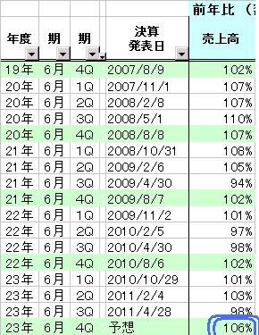 3028:アルペン_20110606(売上推移)